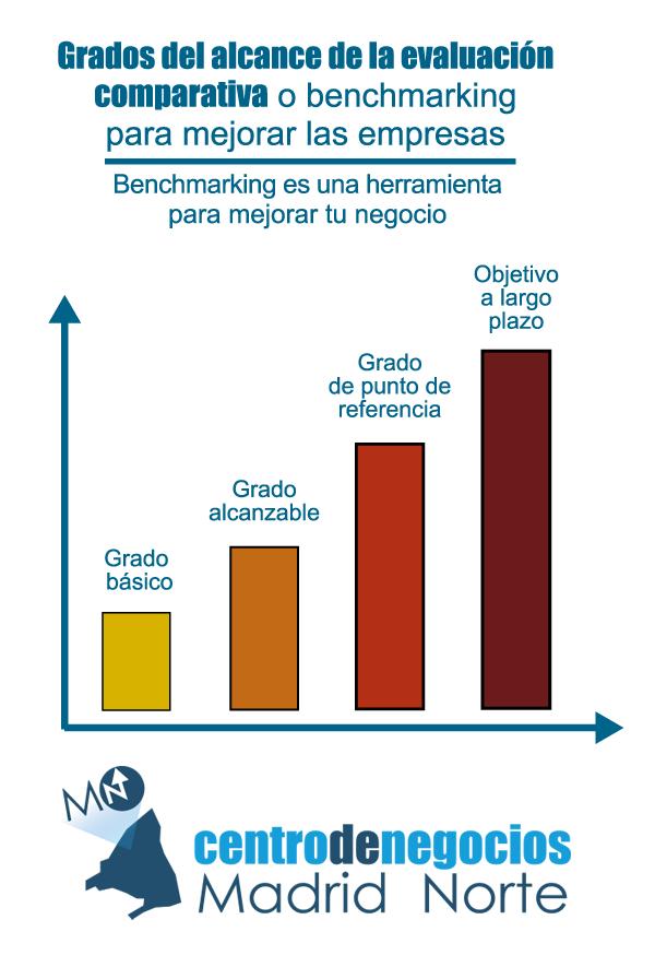 grafico de benchmarking es una herramienta para mejorar tu negocio