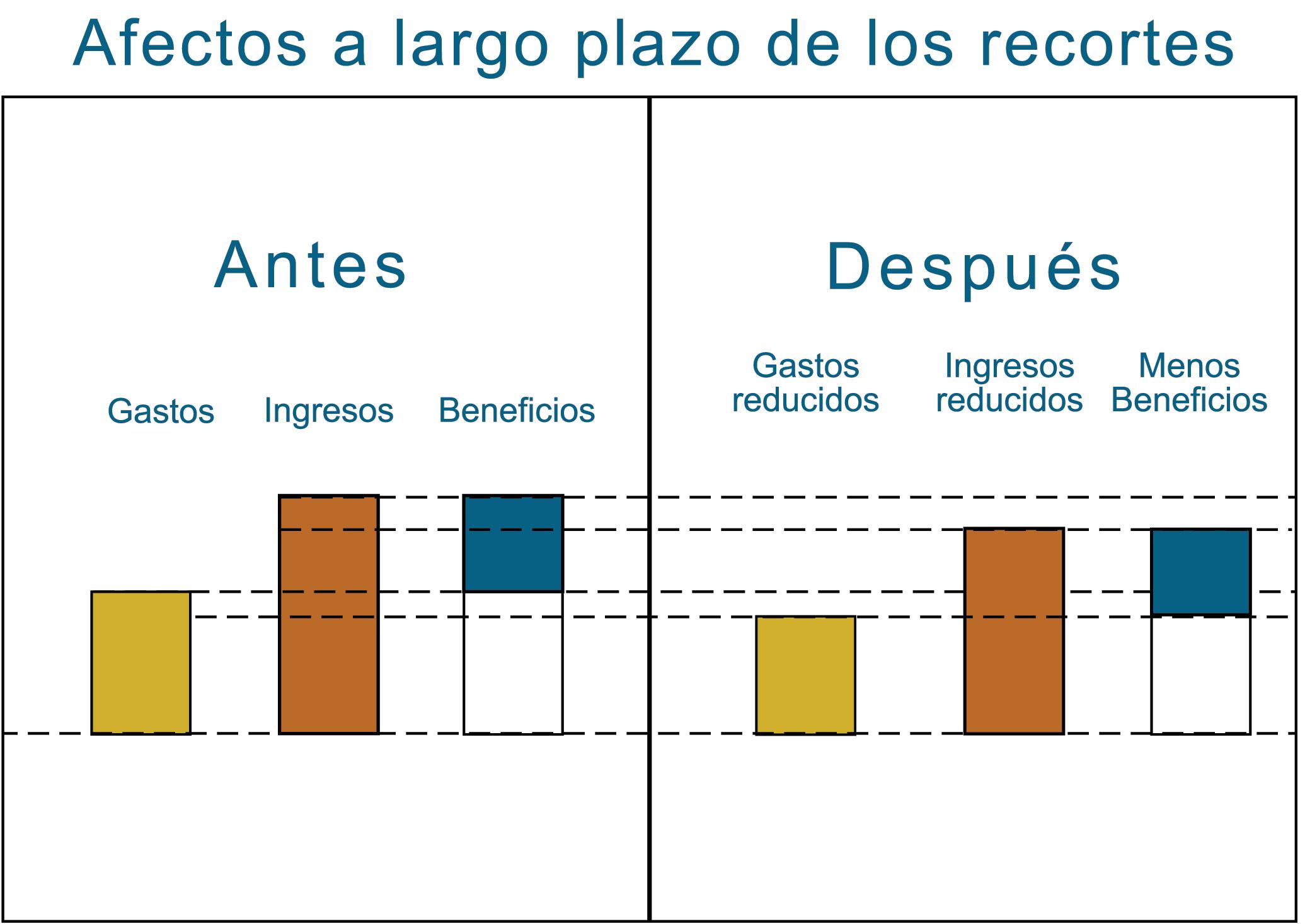 gráfico sobre aumentar los beneficios aumentando los ingresos no se produce con los recortes